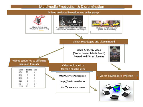 Production_and_dissemination_of_Islamist_Propaganda_Videos