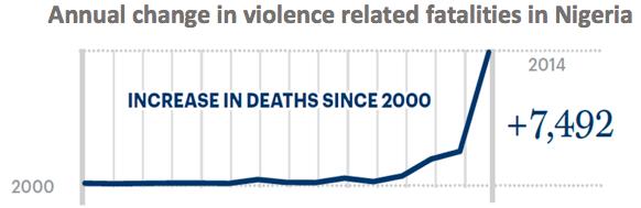 Source:http://economicsandpeace.org/wp-content/uploads/2015/11/2015-Global-Terrorism-Index-Report.pdf
