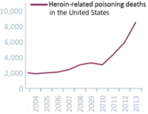 """Source: United Nations Office on Drugs and Crime, """"World Drug Report 2015"""", pg. 46 [online] Available at: https://www.unodc.org/documents/wdr2015/World_Drug_Report_2015.pdf (May 2015)."""